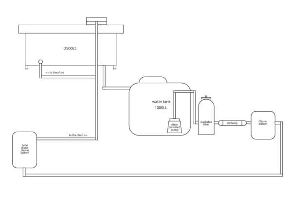 Ofuro Filtering System at Wabi Sabi Center.jpg